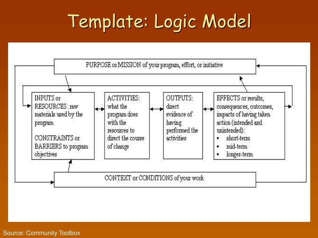Template: Logic Model