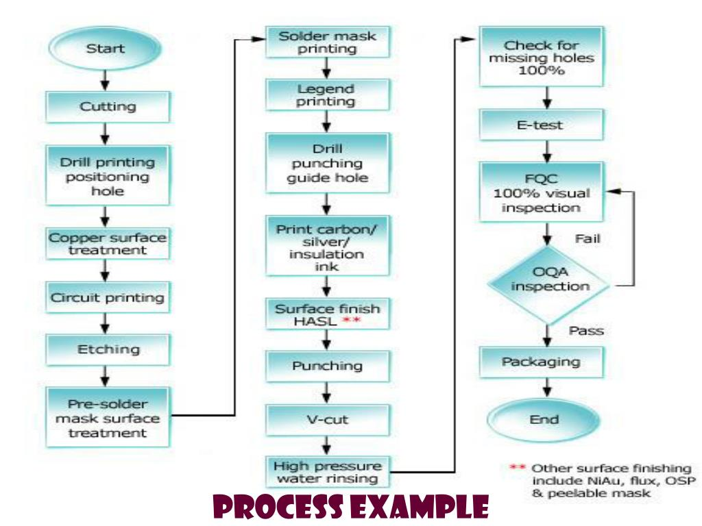 PROCESS EXAMPLE