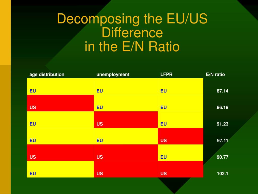 Decomposing the EU/US Difference