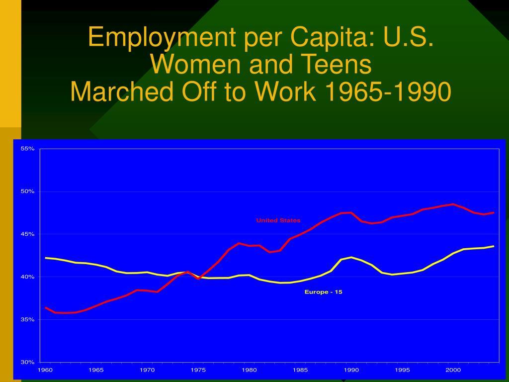 Employment per Capita: U.S. Women and Teens