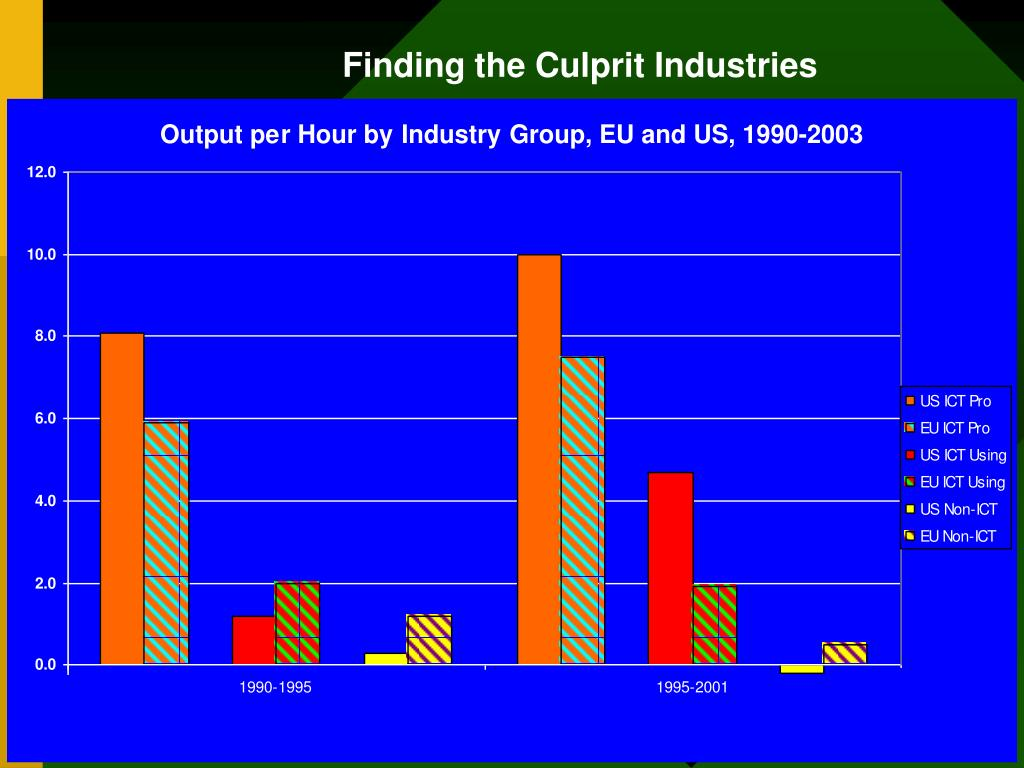 Finding the Culprit Industries