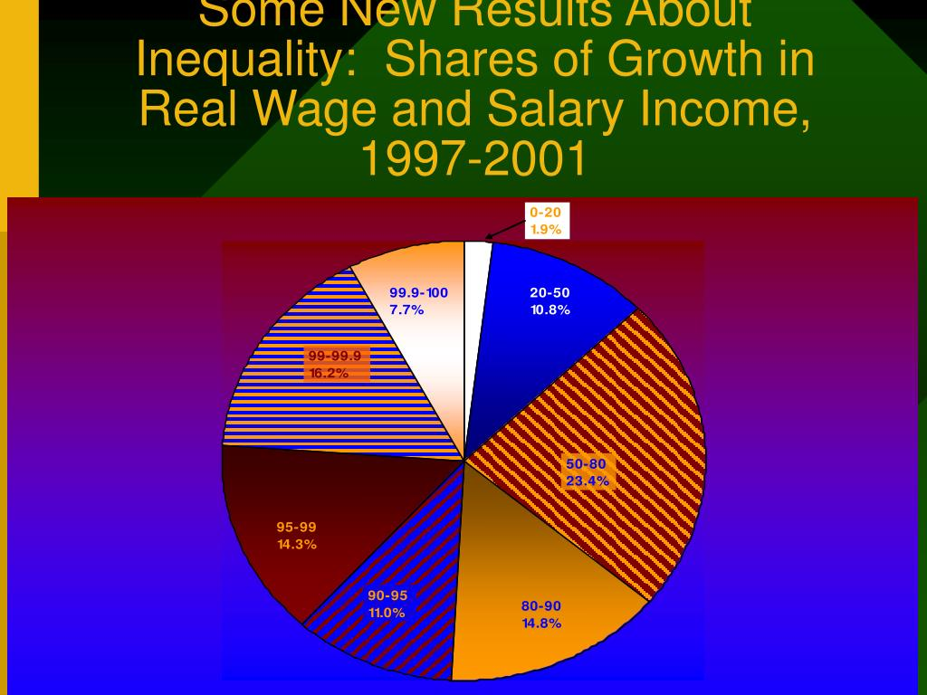 Some New Results About Inequality:  Shares of Growth in Real Wage and Salary Income, 1997-2001