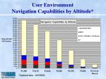 user environment navigation capabilities by altitude
