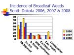 incidence of broadleaf weeds south dakota 2006 2007 2008