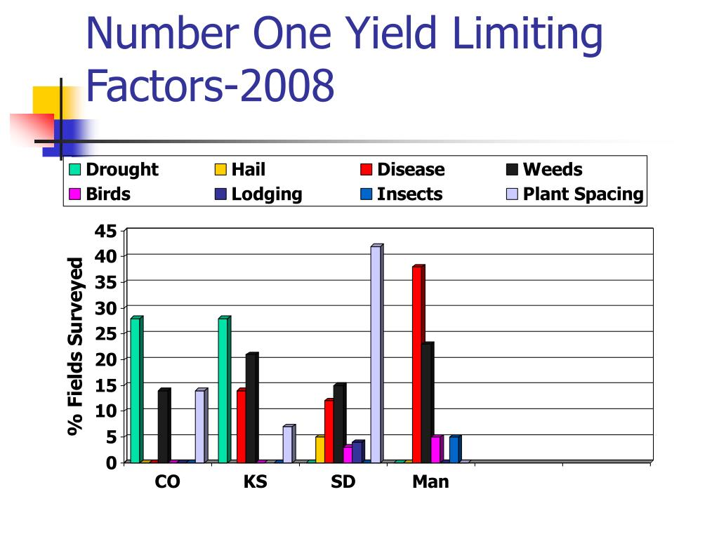 Number One Yield Limiting Factors-2008