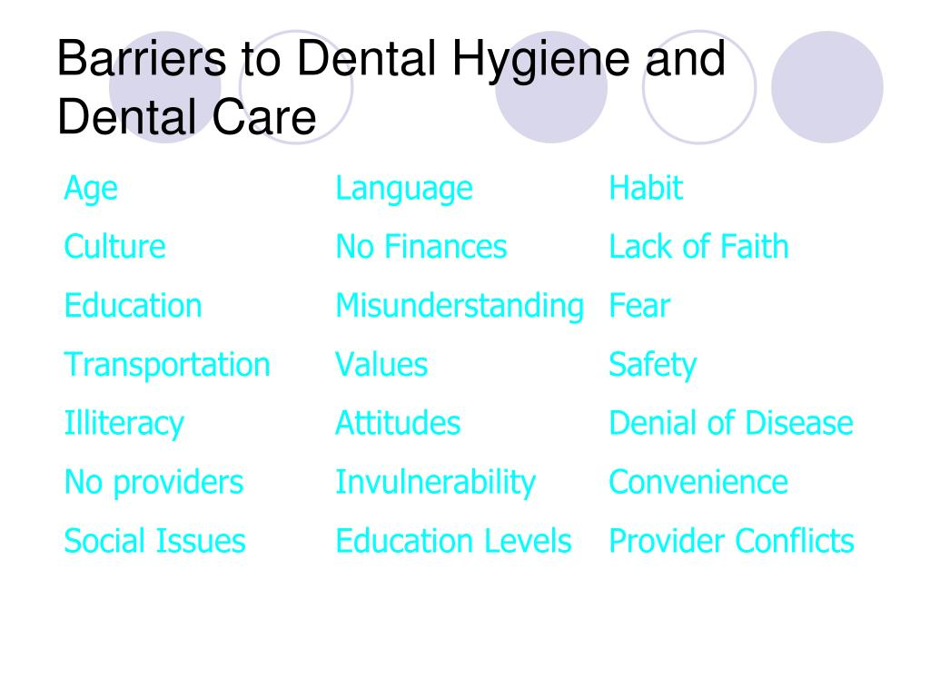 Barriers to Dental Hygiene and Dental Care
