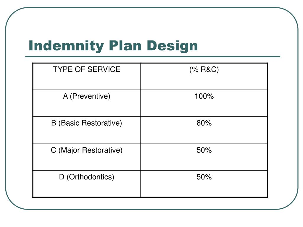 Indemnity Plan Design