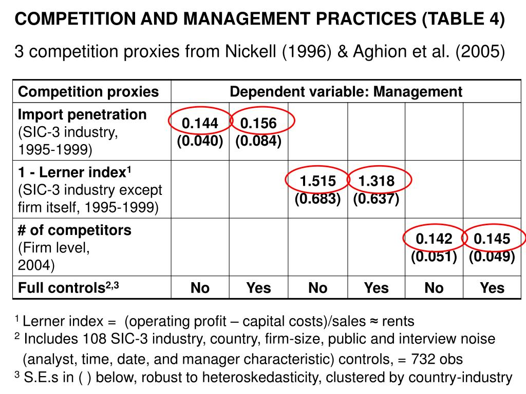 COMPETITION AND MANAGEMENT PRACTICES (TABLE 4)
