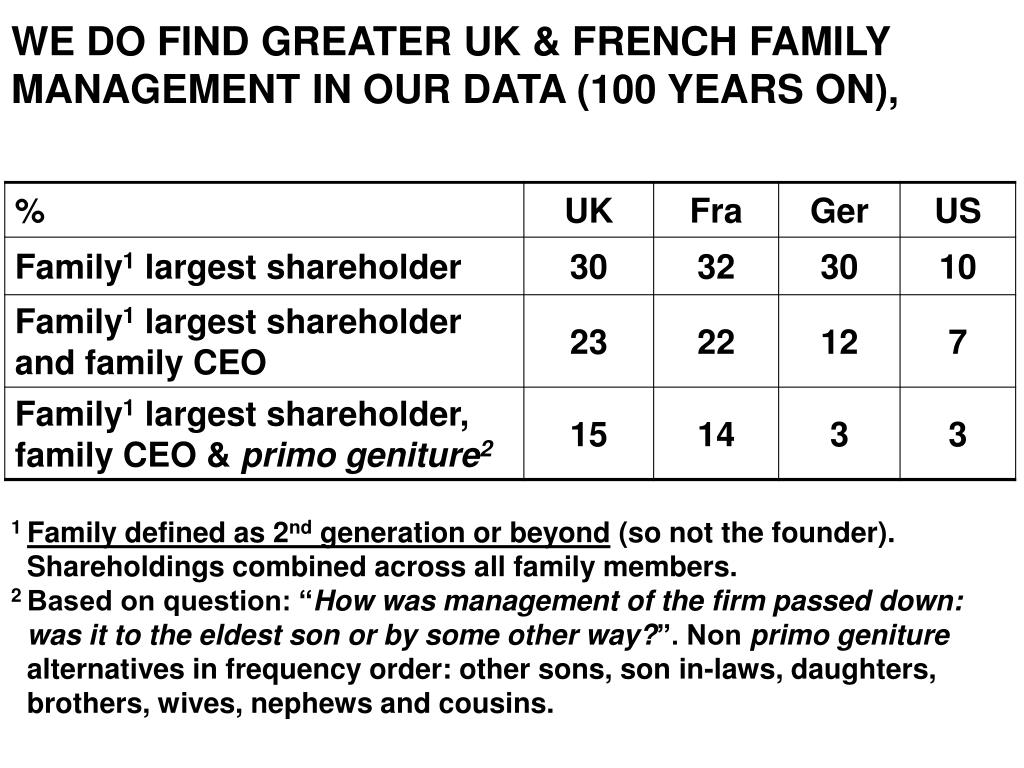 WE DO FIND GREATER UK & FRENCH FAMILY MANAGEMENT IN OUR DATA (100 YEARS ON),