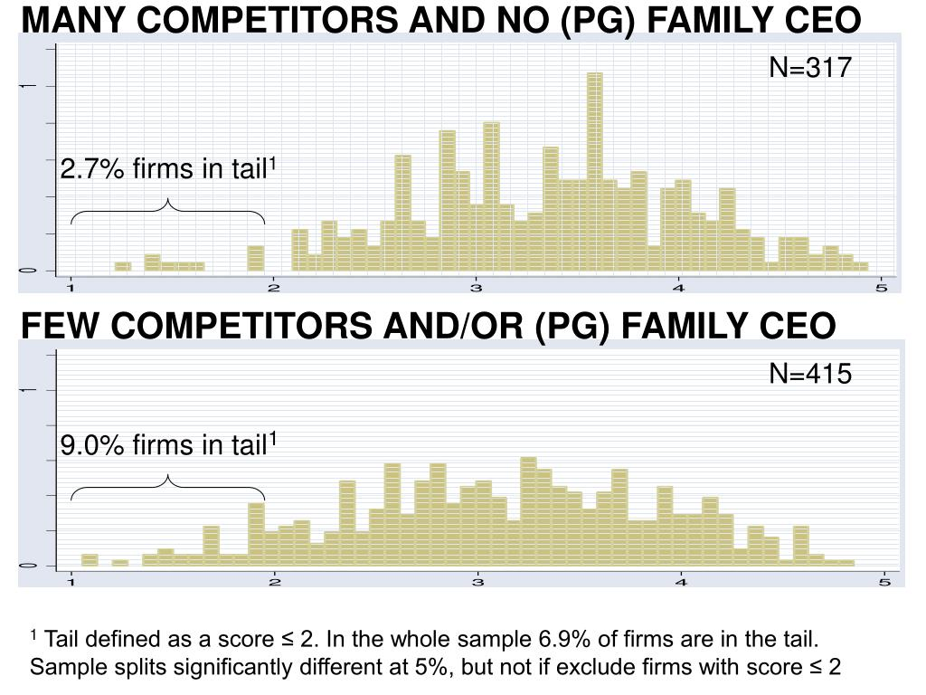 MANY COMPETITORS AND NO (PG) FAMILY CEO