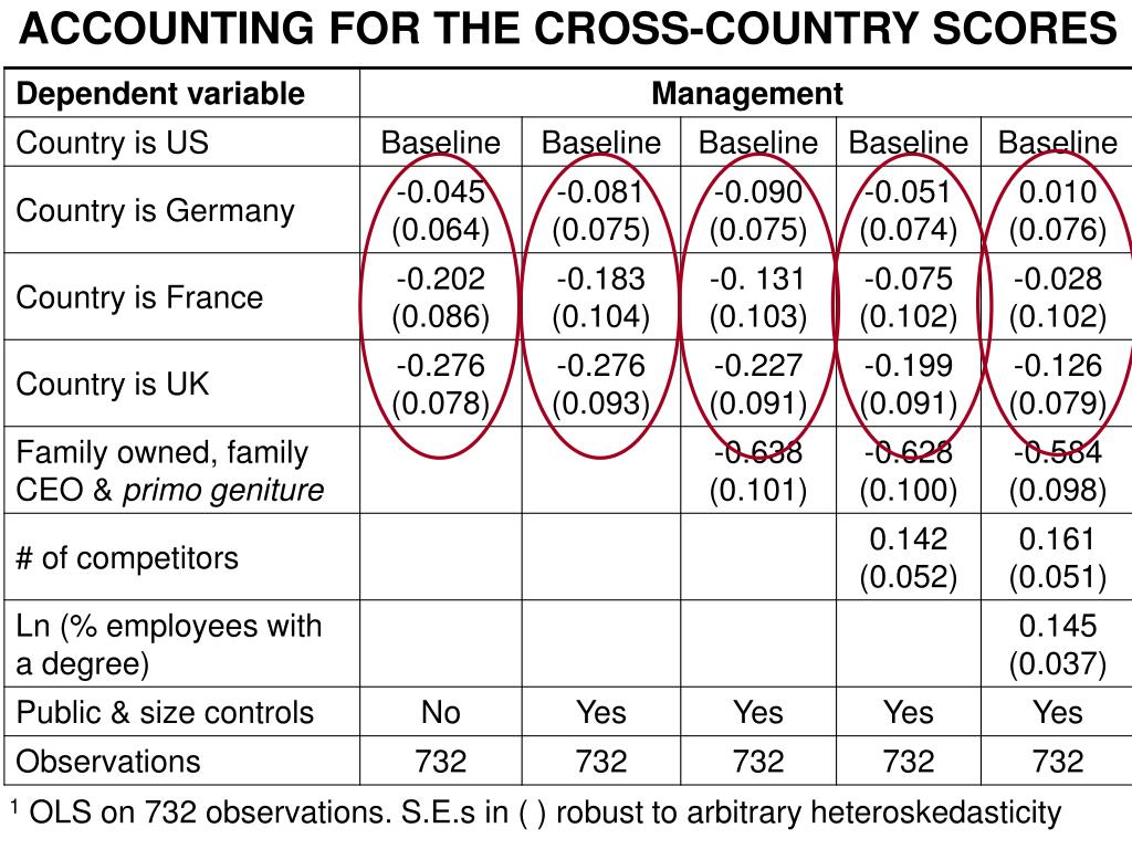 ACCOUNTING FOR THE CROSS-COUNTRY SCORES