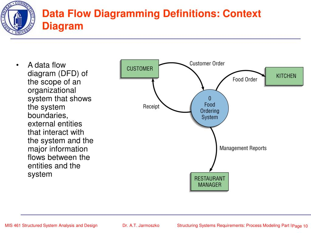 Ppt Mis 461 Structured System Analysis And Design Dr A T Jarmoszko Powerpoint Presentation Id 248900