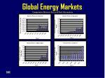 global energy markets
