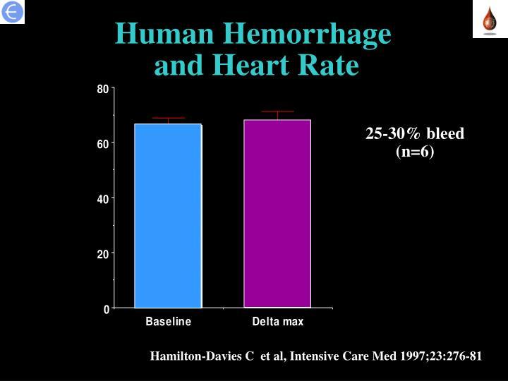 Human Hemorrhage