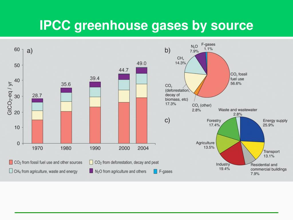 IPCC greenhouse gases by source