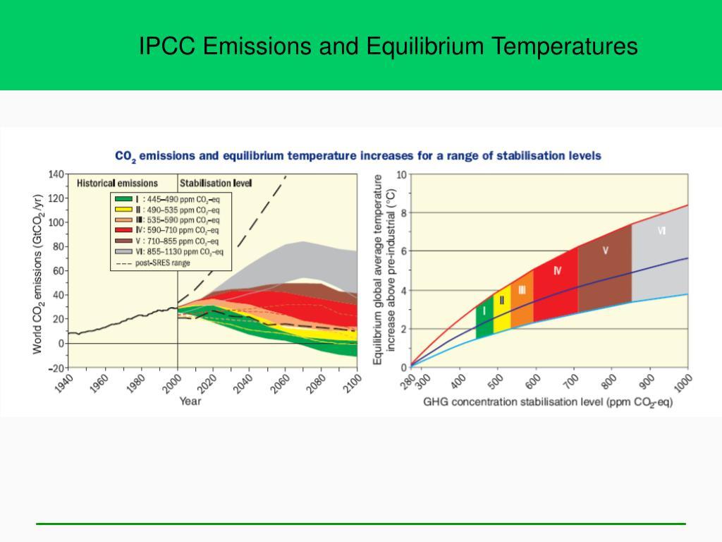 IPCC Emissions and Equilibrium Temperatures
