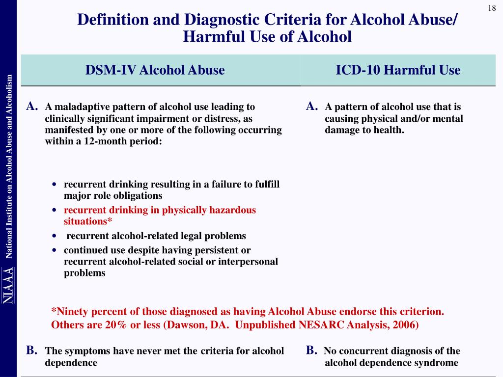 Definition and Diagnostic Criteria for Alcohol Abuse/