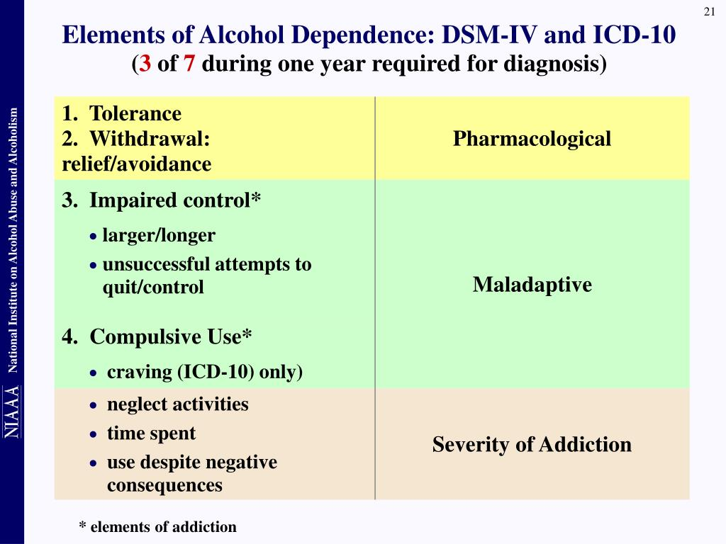 Elements of Alcohol Dependence: DSM-IV and ICD-10