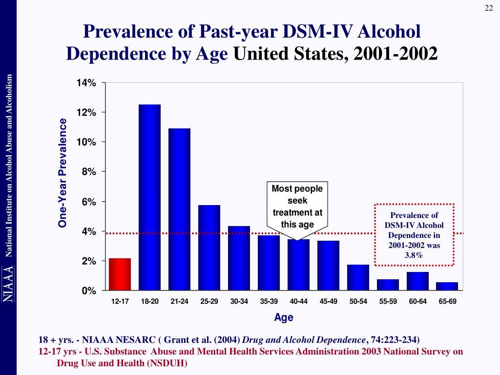 18 + yrs. - NIAAA NESARC ( Grant et al. (2004)