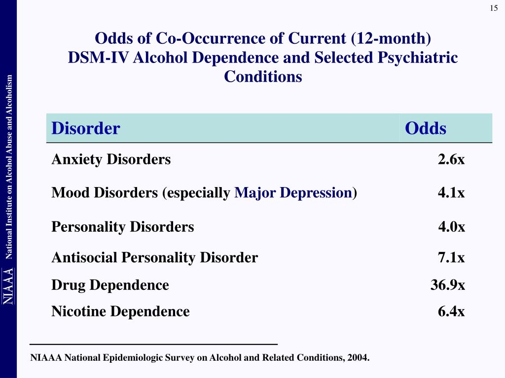 NIAAA National Epidemiologic Survey on Alcohol and Related Conditions, 2004.