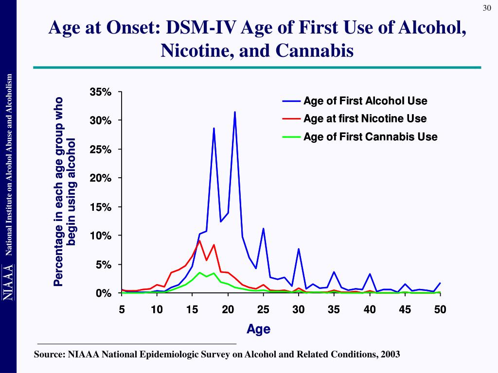 Source: NIAAA National Epidemiologic Survey on Alcohol and Related Conditions, 2003
