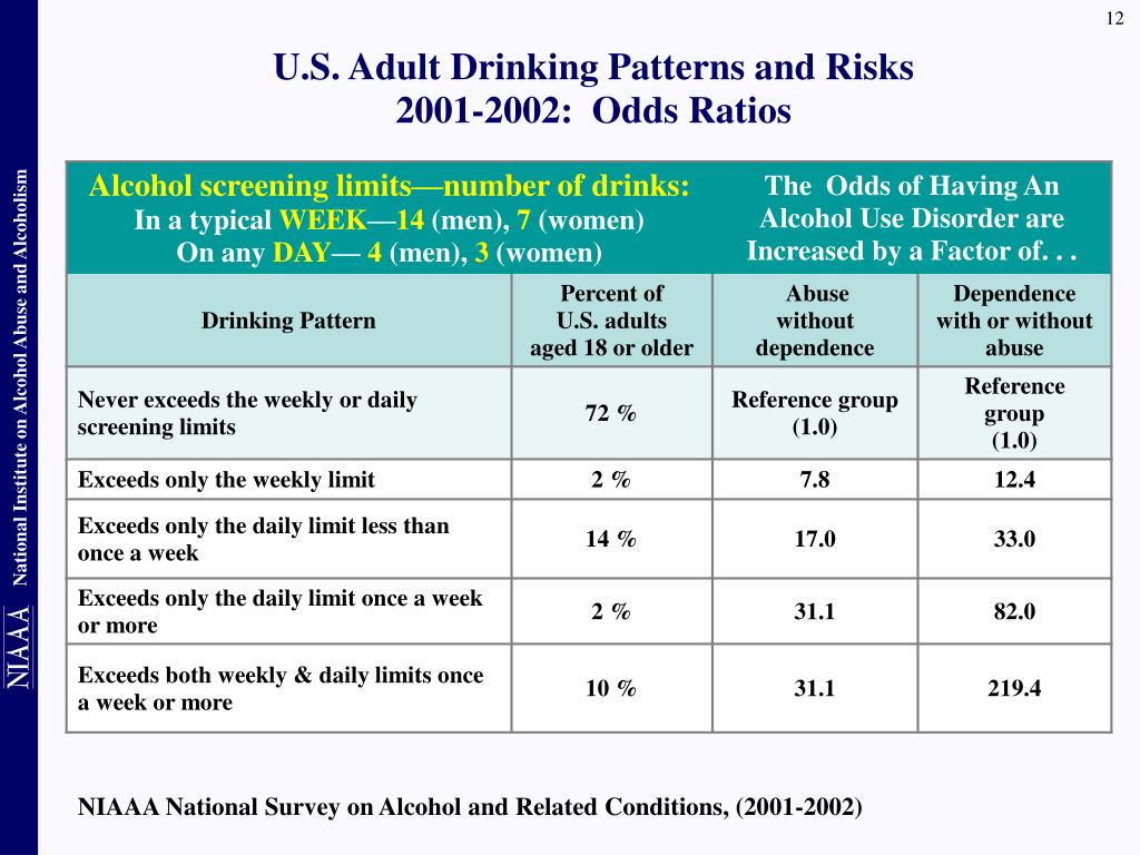 U.S. Adult Drinking Patterns and Risks