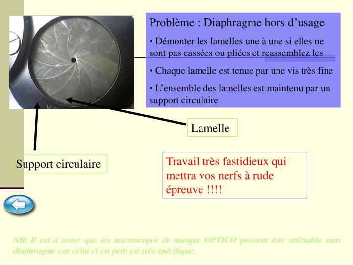 Problème : Diaphragme hors d'usage