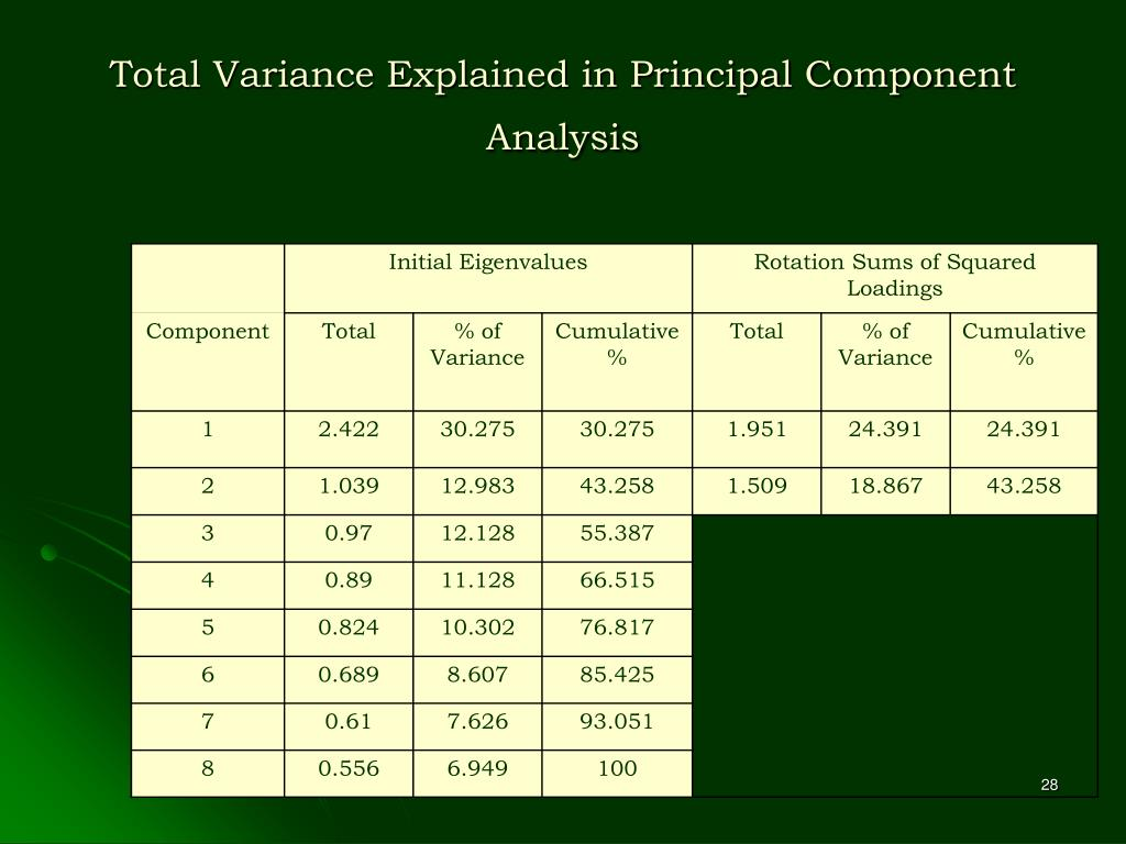 Total Variance Explained in Principal Component Analysis