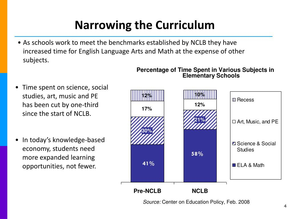 Narrowing the Curriculum
