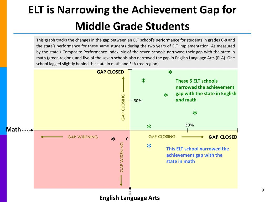 ELT is Narrowing the Achievement Gap for Middle Grade Students