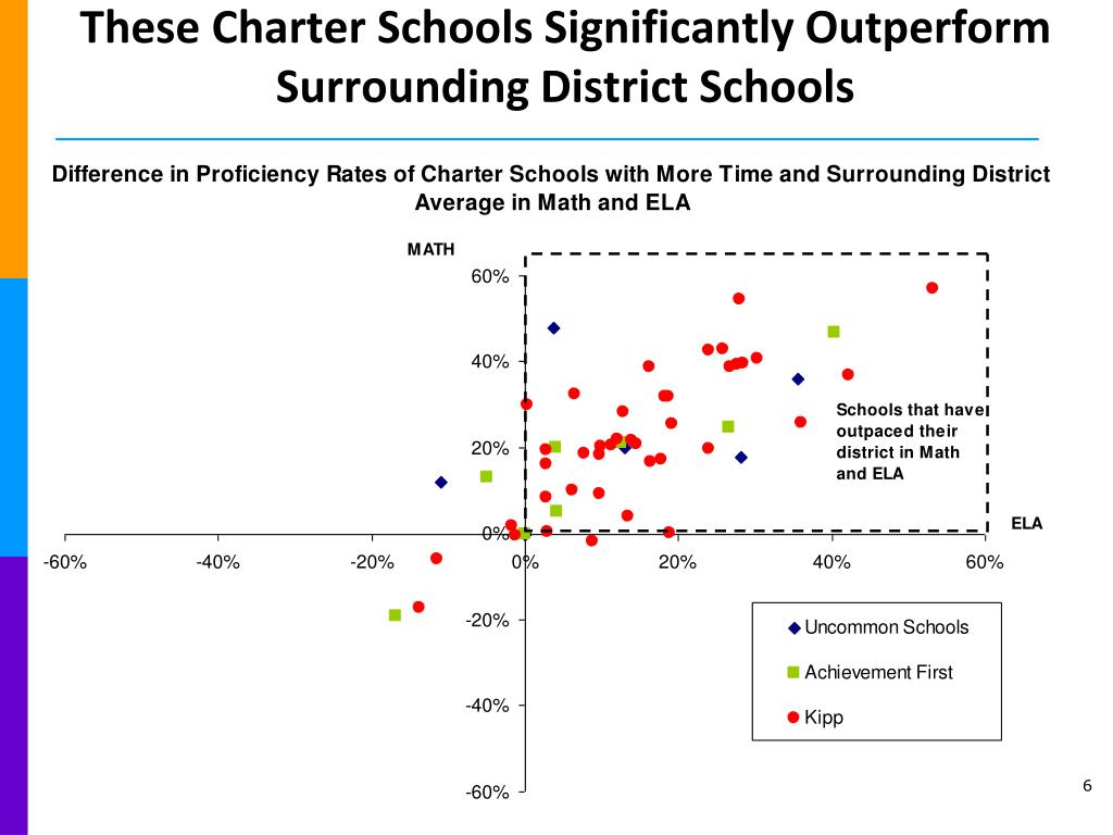These Charter Schools Significantly Outperform Surrounding District Schools