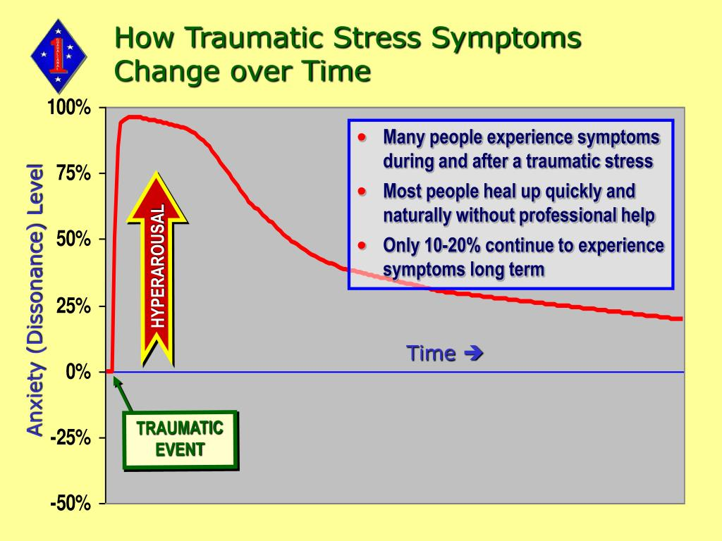 How Traumatic Stress Symptoms Change over Time