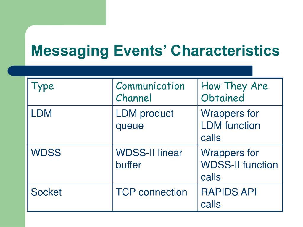 Messaging Events' Characteristics