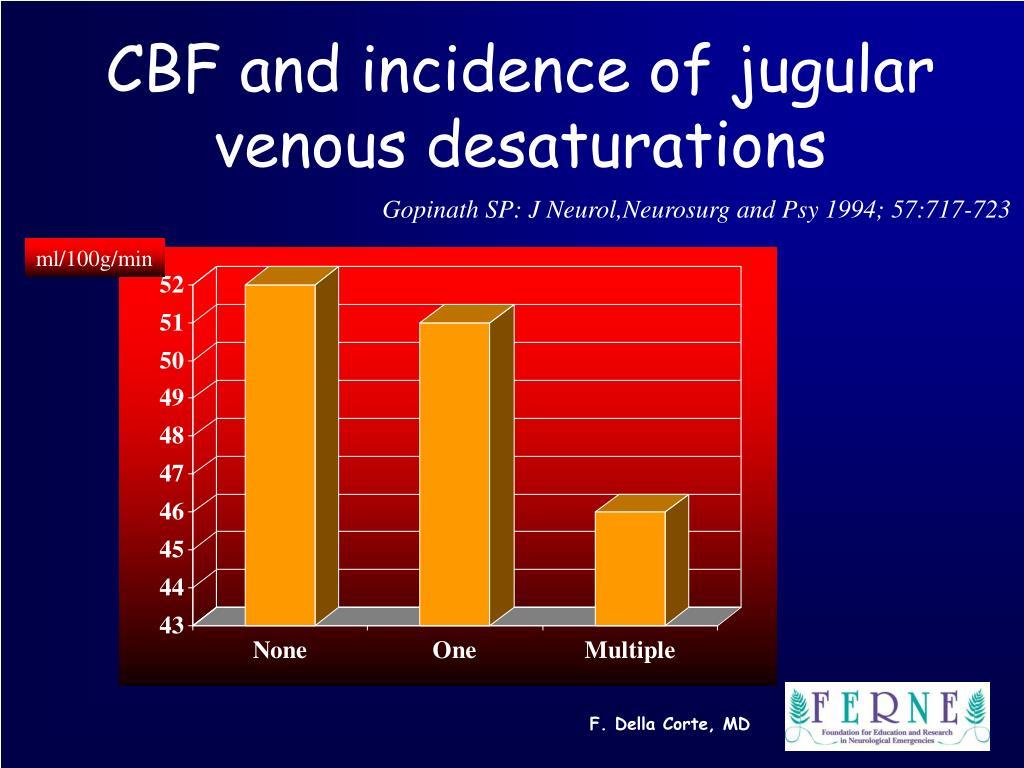 CBF and incidence of jugular venous desaturations