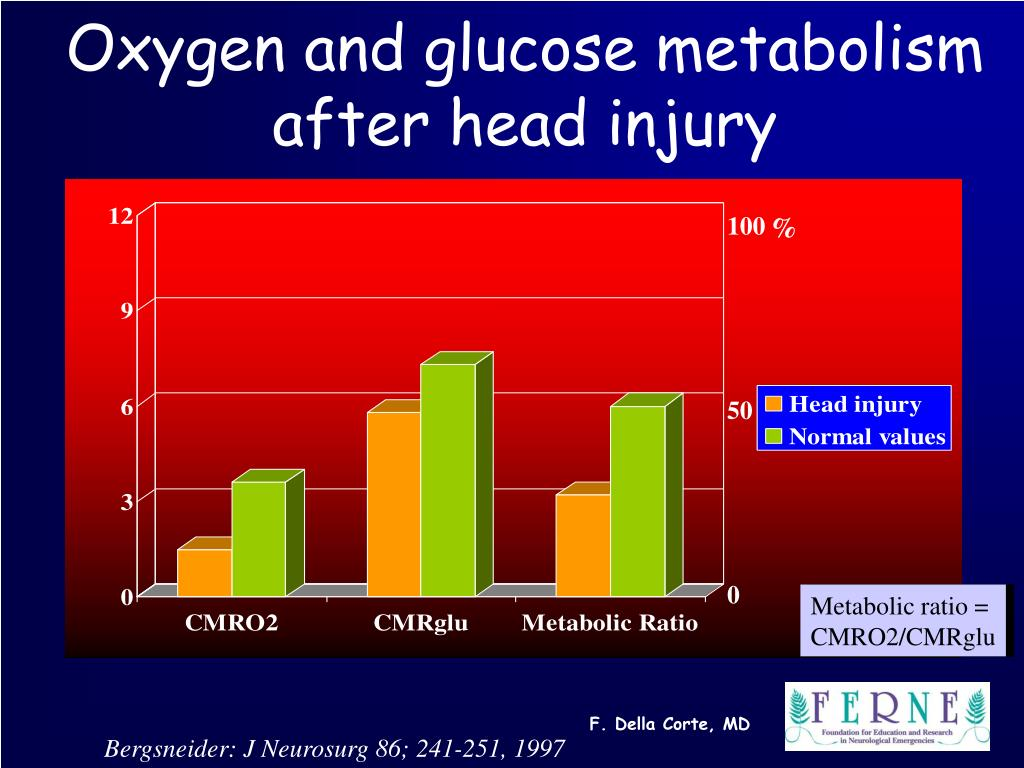 Oxygen and glucose metabolism after head injury