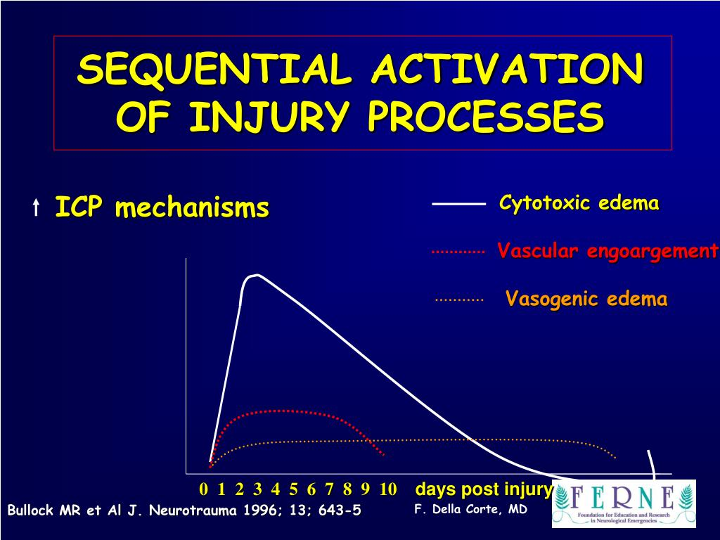 SEQUENTIAL ACTIVATION OF INJURY PROCESSES