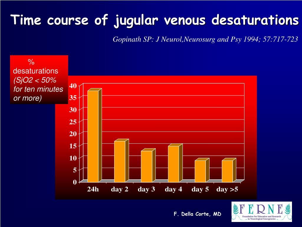 Time course of jugular venous desaturations
