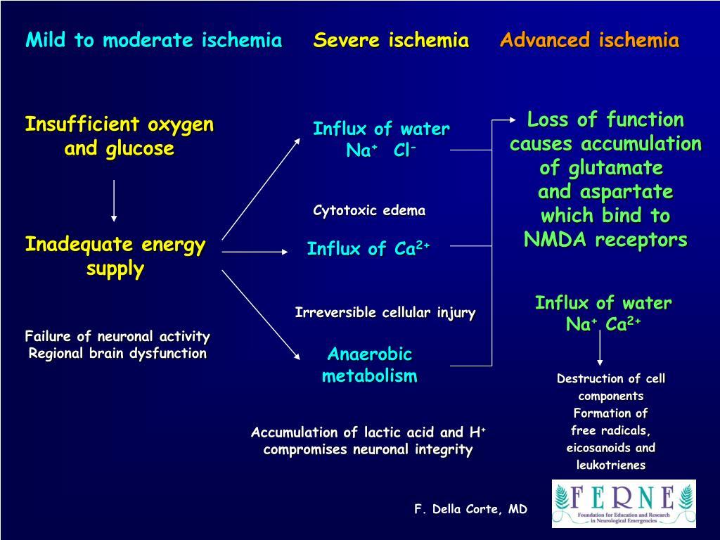 Mild to moderate ischemia