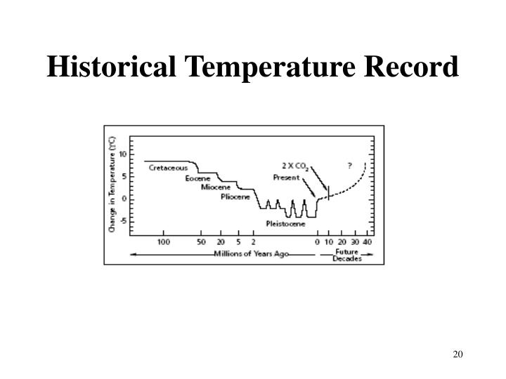 Historical Temperature Record