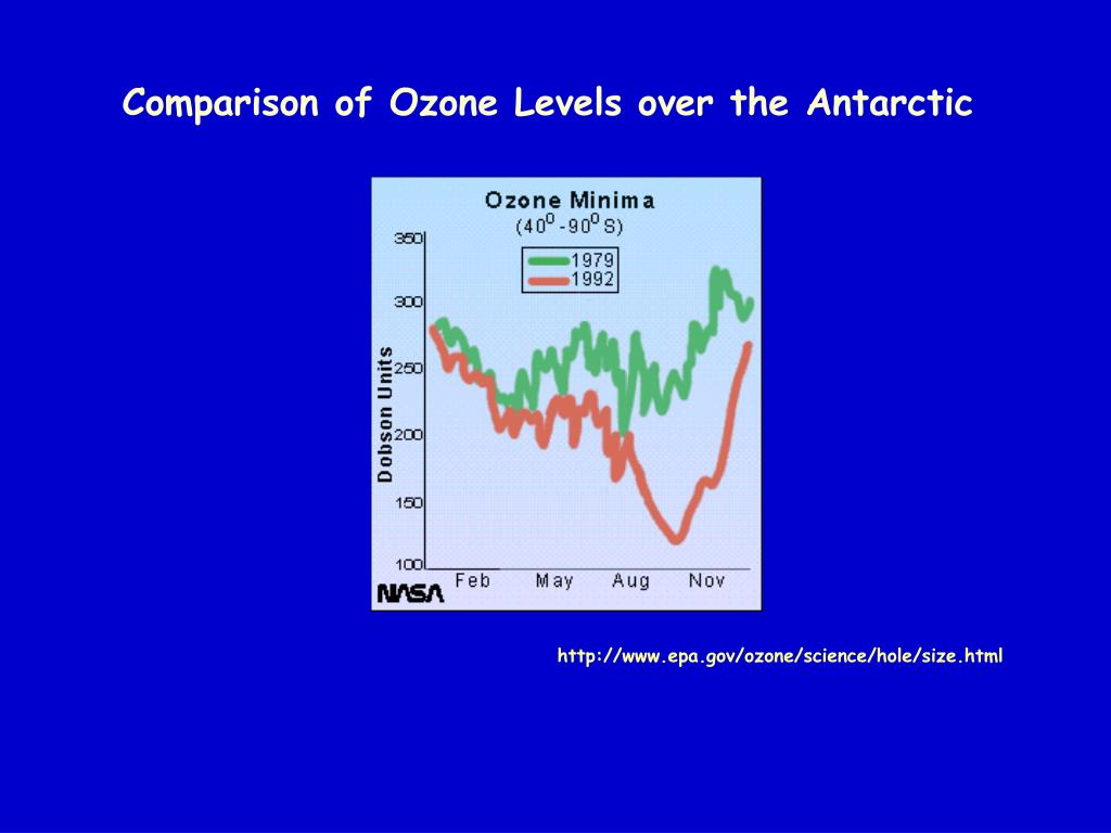 Comparison of Ozone Levels over the Antarctic