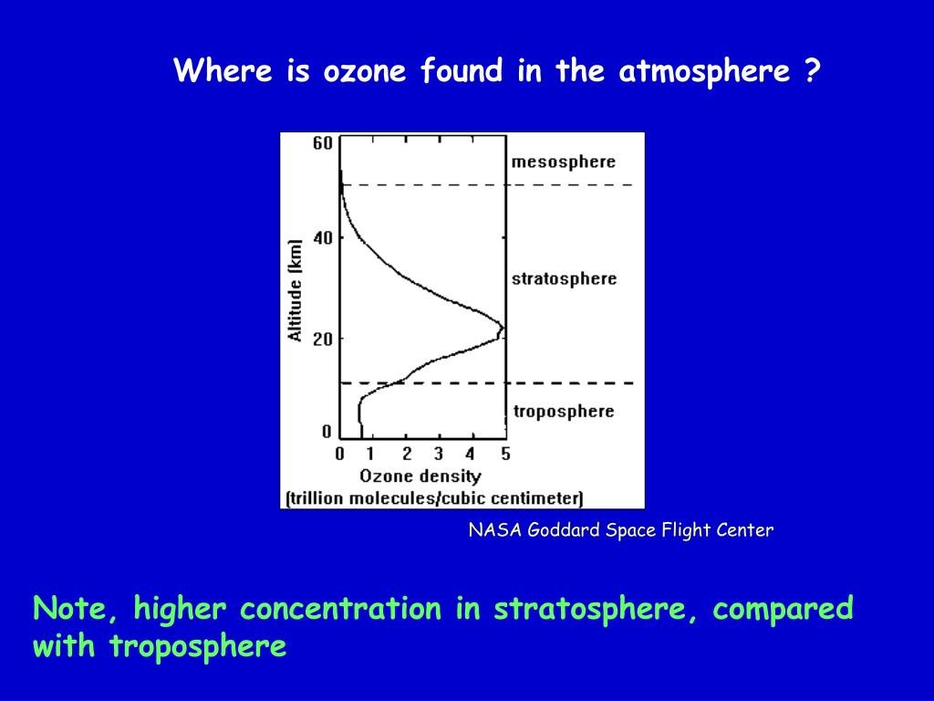 Where is ozone found in the atmosphere ?