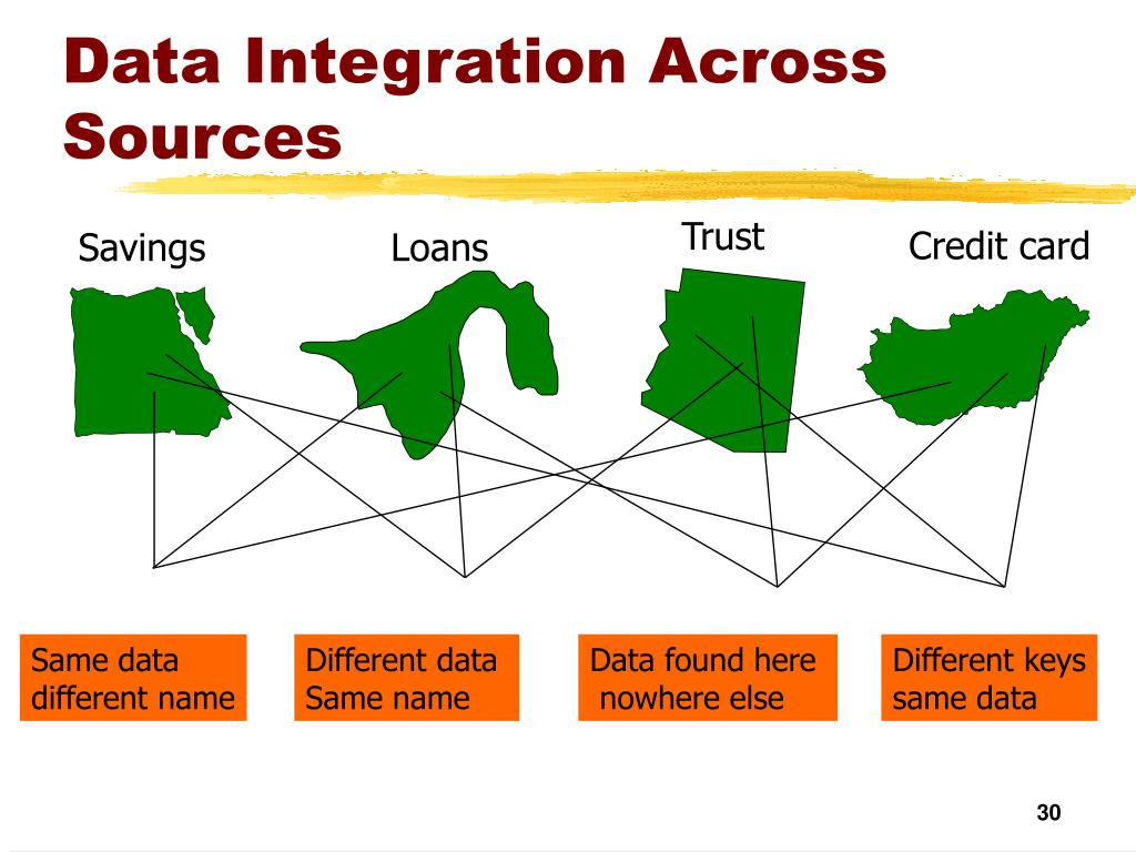 Data Integration Across Sources
