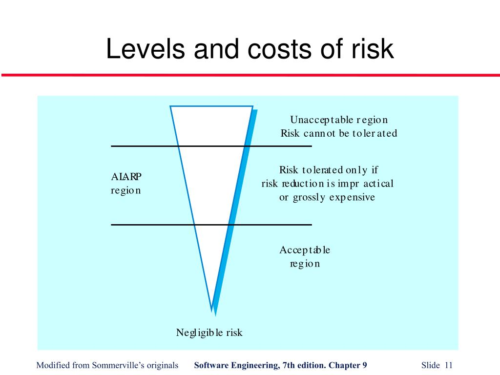 Levels and costs of risk
