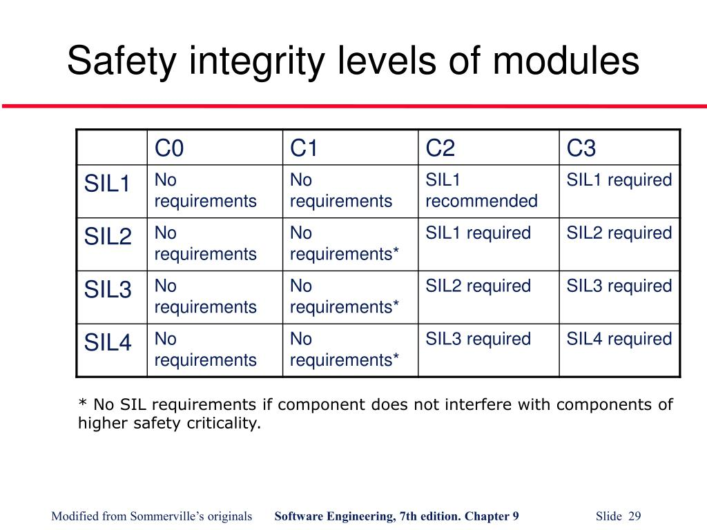 Safety integrity levels of modules