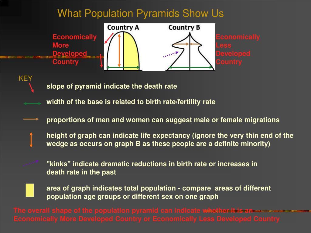 What Population Pyramids Show Us