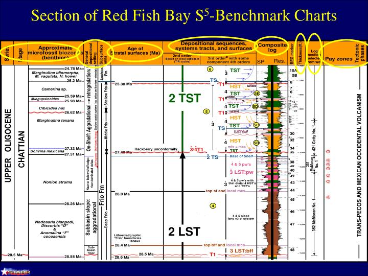 Section of Red Fish Bay S