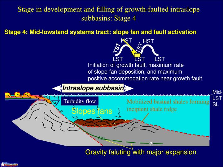 Turbidity flow