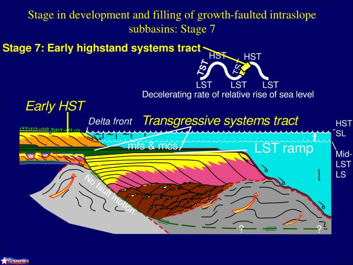 Stage in development and filling of growth-faulted intraslope subbasins: Stage 7