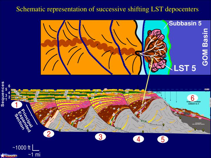 Schematic representation of successive shifting LST depocenters