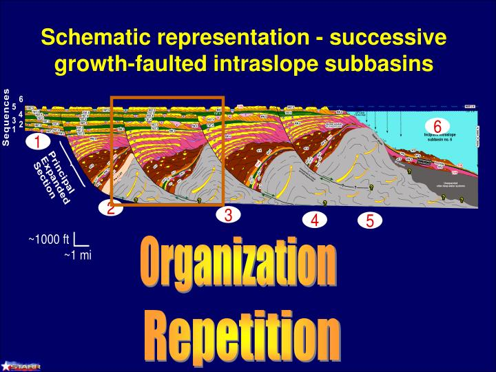 Schematic representation - successive growth-faulted intraslope subbasins